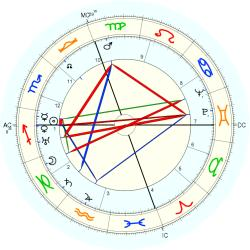 Lucius Beebe - natal chart (Placidus)