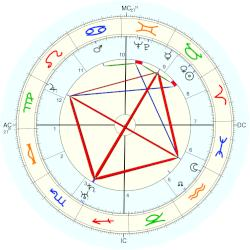 Princess of England Mary - natal chart (Placidus)