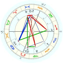 Phyllis Schlafly - natal chart (Placidus)