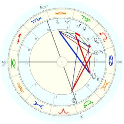 Kenneth Starr - natal chart (Placidus)