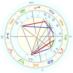 Queen Consort of Spain Victoria Ena - natal chart (Placidus)