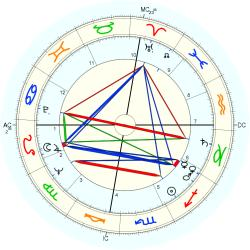 Margot Zemach - natal chart (Placidus)