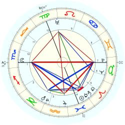 Alfred Abel - natal chart (Placidus)