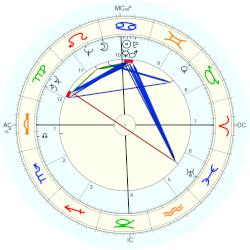 Nancy Reagan - natal chart (Placidus)