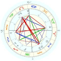 Mark McDonough - natal chart (Placidus)