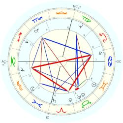 Colleen McCullough - natal chart (Placidus)