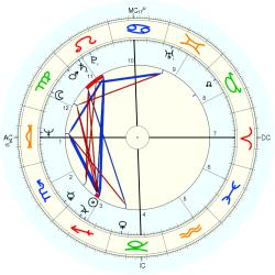 James Plunkett - natal chart (Placidus)