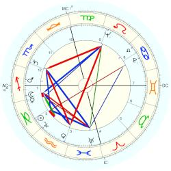 Ray Price - natal chart (Placidus)