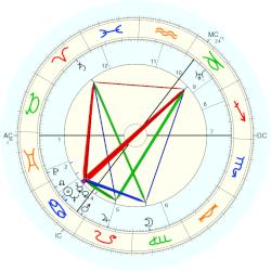James Hamilton - natal chart (Placidus)