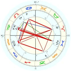 Dottie West - natal chart (Placidus)