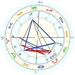 Billy Joe Shaver - natal chart (Placidus)