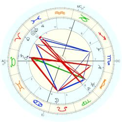 Queen Latifah - natal chart (Placidus)