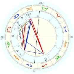 Donald trump horoscope for birth date 14 june 1946 born in