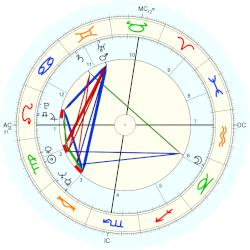 Neale Donald Walsch - natal chart (Placidus)