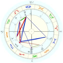 Denzel Washington - natal chart (Placidus)