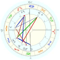 Jimmy Buffett - natal chart (Placidus)
