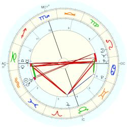 Leroy Alldredge - natal chart (Placidus)