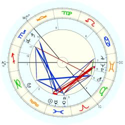 William Monro Andrew - natal chart (Placidus)