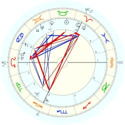 King of Sweden Carl XVI Gustaf - natal chart (Placidus)