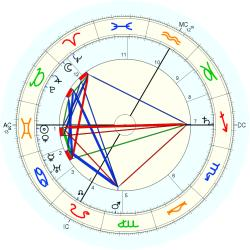 Siegfried Wagner - natal chart (Placidus)