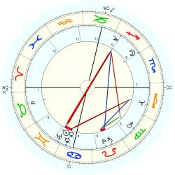 Walk-In from Sirius - natal chart (Placidus)
