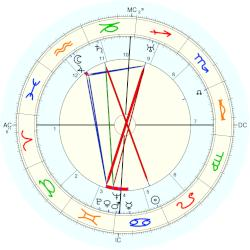 Georges Wambst - natal chart (Placidus)