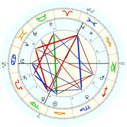 Charles Andre Weiss - natal chart (Placidus)