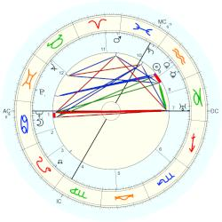 Paul Winter - natal chart (Placidus)