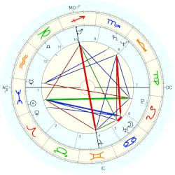 Adrian Zmed - natal chart (Placidus)
