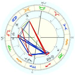 Holly Dale - natal chart (Placidus)