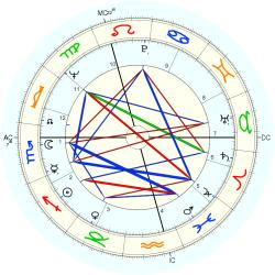 James Galway - natal chart (Placidus)