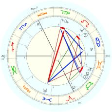Farley Mowat : Rectified by Isaac Starkman - natal chart (Placidus)