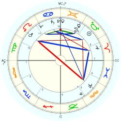 Robert Sheets - natal chart (Placidus)