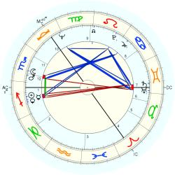 Richard Shepherd - natal chart (Placidus)