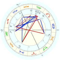 William Kennedy Smith - natal chart (Placidus)
