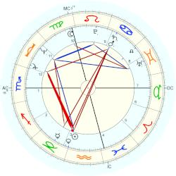 David Lynch - natal chart (Placidus)