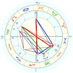 James Spader - natal chart (Placidus)