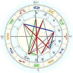 Gerry Spence - natal chart (Placidus)