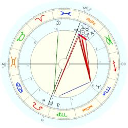 Garth Brooks - natal chart (Placidus)