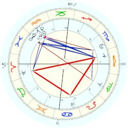 Sylvia Jean Smith - natal chart (Placidus)