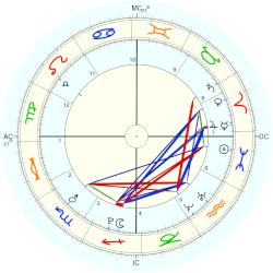 Chance King - natal chart (Placidus)