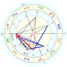 Élizabeth Teissier : From Teissier herself - natal chart (Placidus)