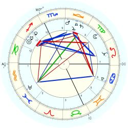 George Roy Hill - natal chart (Placidus)