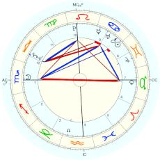 Benazir Bhutto : used by KN Rao - natal chart (Placidus)