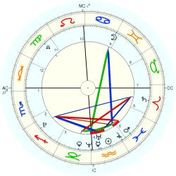 Test Tube Baby 35926 - natal chart (Placidus)