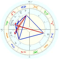 Peter Lawford - natal chart (Placidus)
