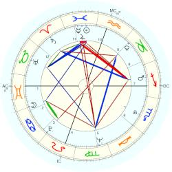 Tommy Tune - natal chart (Placidus)