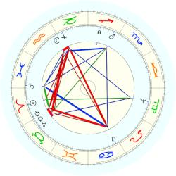 Colin Powell - natal chart (noon, no houses)