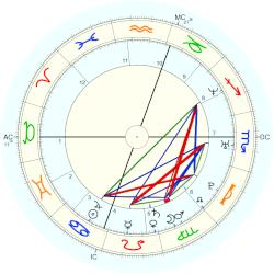 Amy Grossberg - natal chart (Placidus)