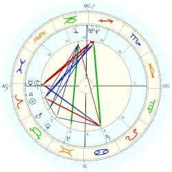 Pope Clement XII - natal chart (Placidus)